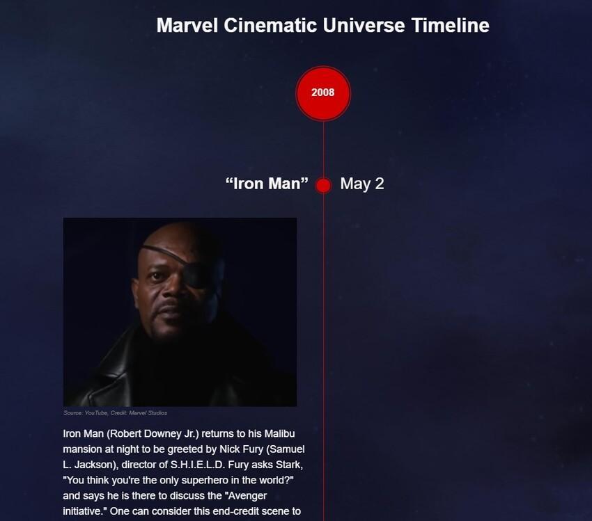 Временная шкала вселенной Marvel